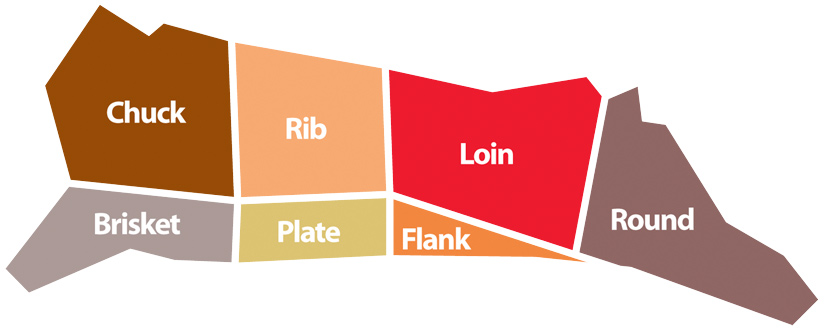 Gaphic of side of beef with each beef cut labeled: top front, near shoulder - chuck. Bottom front, behind front leg - brisket. Top middle, behind chuck - rib. Bottom middle, behind brisket - Plate. Lower back, behind rib - loin, Lower abdominal area, behind plate - flank. Rear end - round